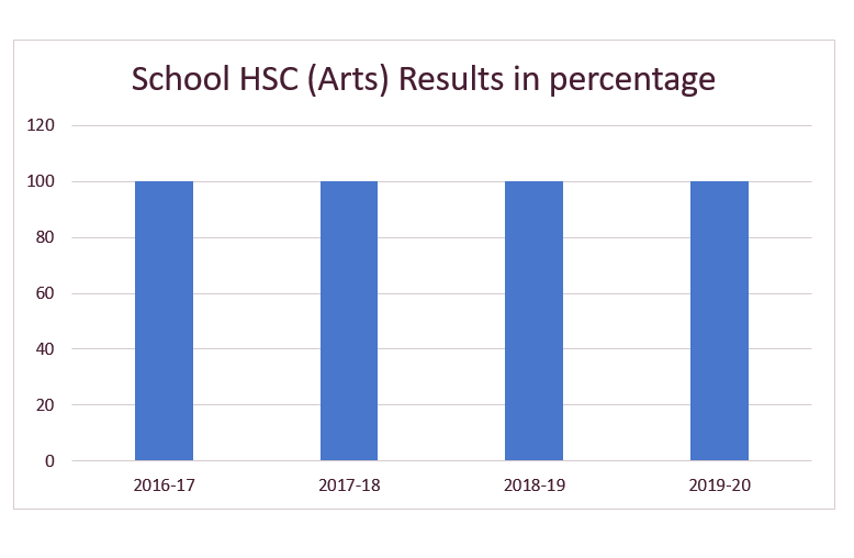 hsc-arts-results-2017