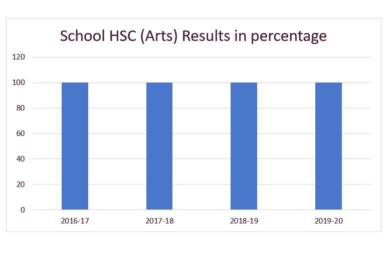 100% HSC Arts Result 2020