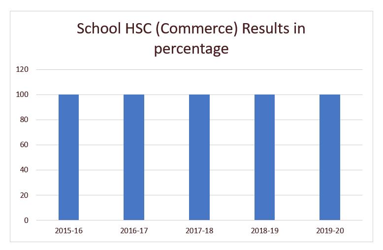 hsc-commerce-2017