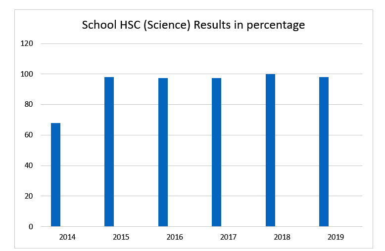 hsc-science-results