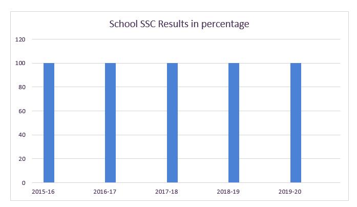 100% SSC Result